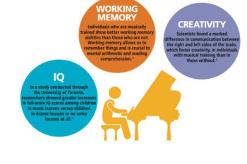 Enhancing your Child's Development through Music